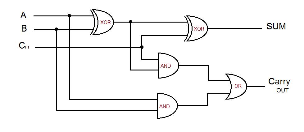 full adder circuit diagram  theorycircuit